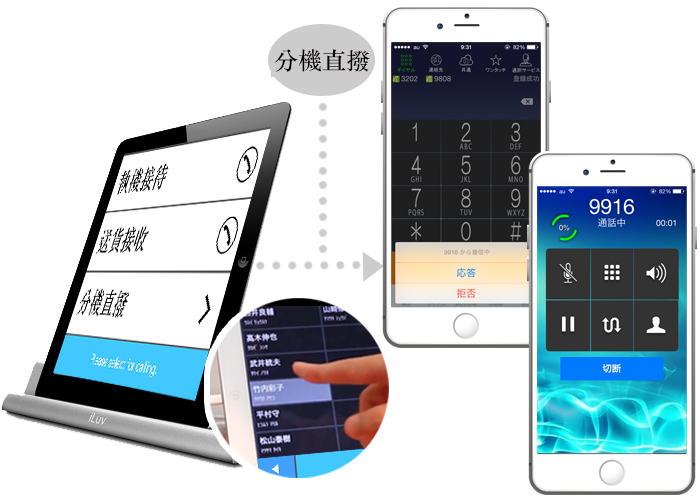 雲端電話秘書服務 MOT/BIZphone 初期費用